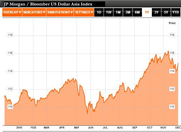 US Dollar Asia Index 2010