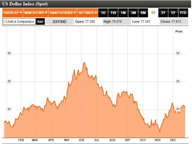 US Dollar Index 2010