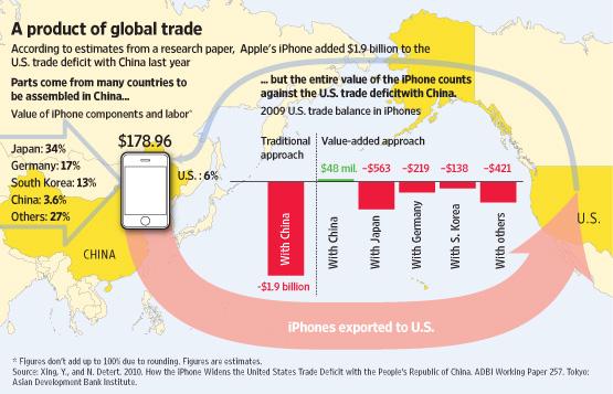 iPhone US China trade deficit
