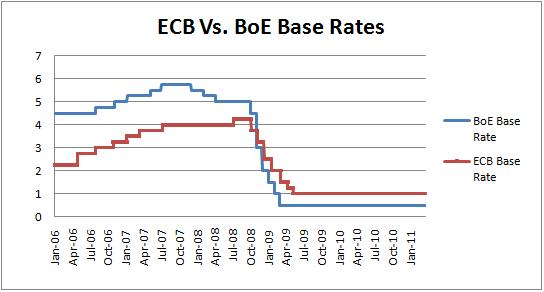Forex ecb interest rate