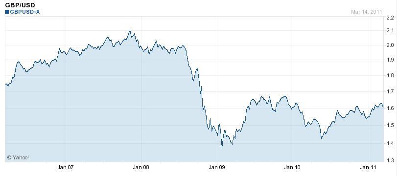 British Pound Forex Blog