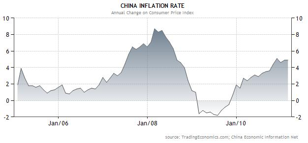 inflation rate of China