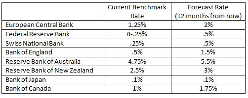 Central bank interest rates forex