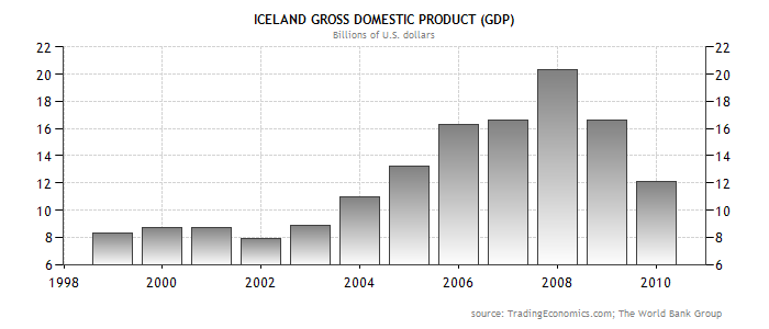 Forex bank iceland