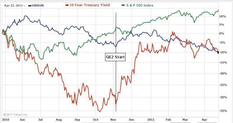 QE2-USD-Vs.-SP-Vs.-Treasury-Yield-2010-2011.jpg