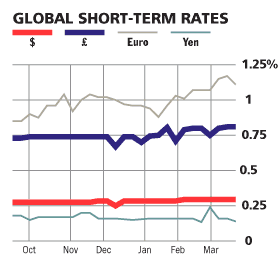 Forex interest rates carry trades
