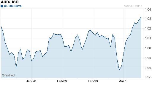 Fx usd aud chart