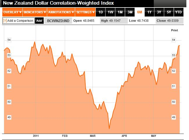 Forex trade weighted index
