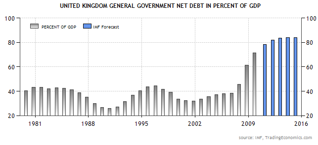 UK-Government-Debt-1980-20161.png