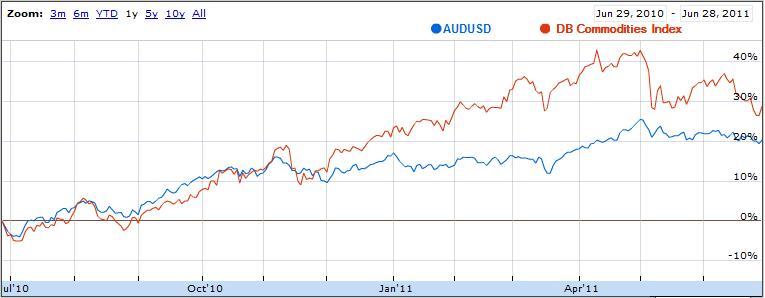 Forex vs commodities