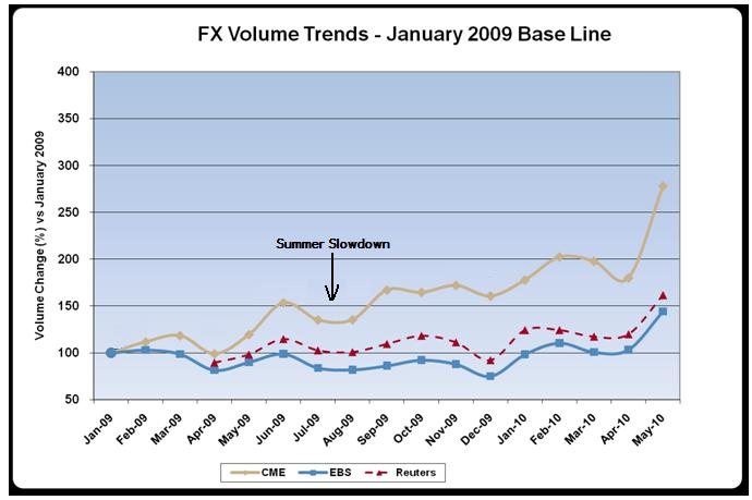 Evolution forex volume