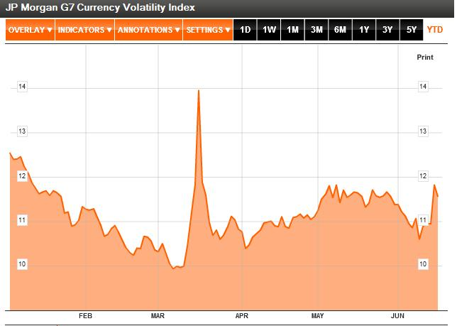 Forex currency volatility chart